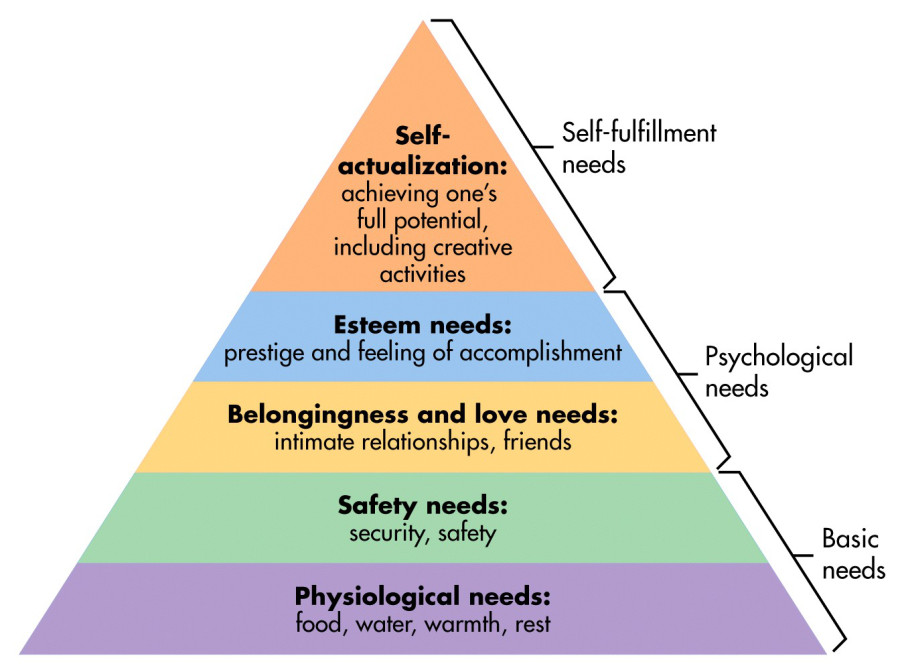 Maslow's Hierarchy of needs, self-fulfillment triangle